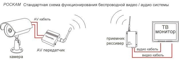 Беспроводное видеонаблюдение установка своими руками